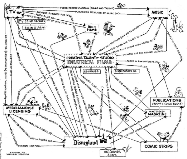 DISNEY BUSINESS MODEL